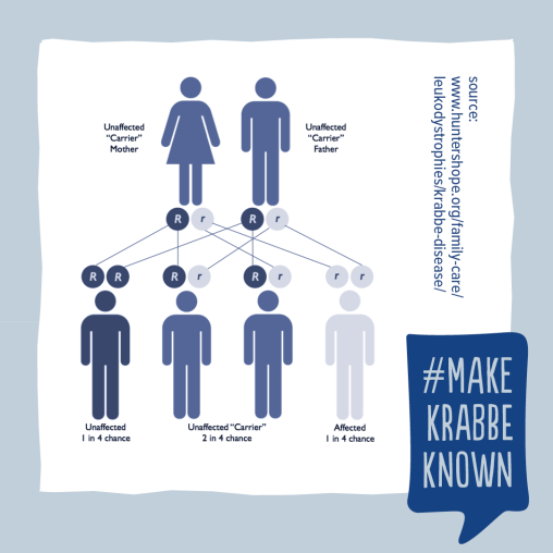Krabbe Awareness - 20b
